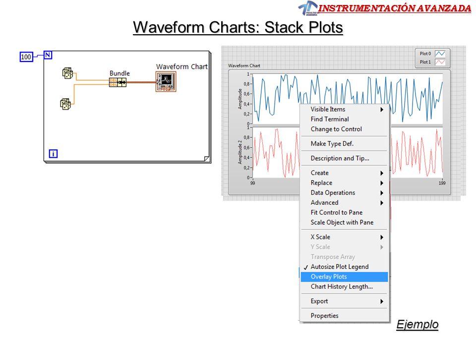 INSTRUMENTACIÓN AVANZADA Waveform Charts: Stack Plots Ejemplo