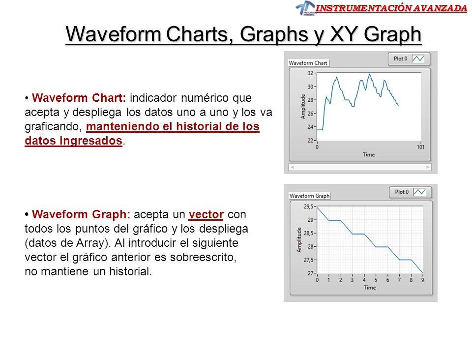 INSTRUMENTACIÓN AVANZADA Waveform Chart: indicador numérico que acepta y despliega los datos uno a uno y los va graficando, manteniendo el historial d