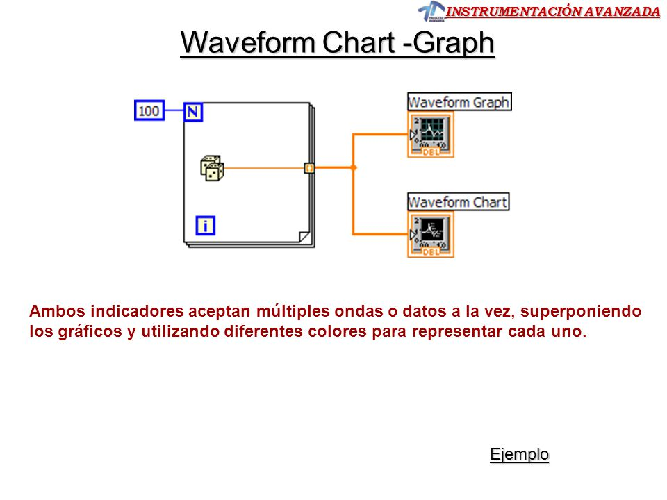 INSTRUMENTACIÓN AVANZADA Ejercicio 7.- Represente en un Waveform Chart las gráfica de 50 lecturas del subVI simulador de adquisición de lecturas de tensión y del número aleatorio 0-1, con dos escalas en un mismo gráfico (a izquierda la escala 0-35V para tensión) y a la derecha escala de 0-1 para número aleatorio.