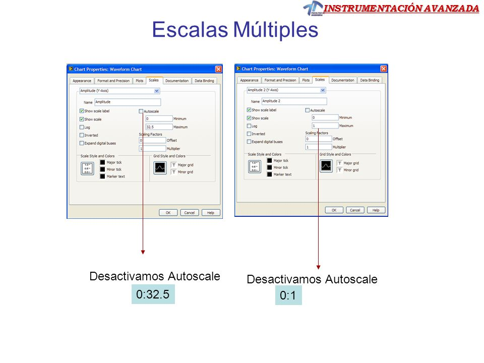 INSTRUMENTACIÓN AVANZADA Desactivamos Autoscale 0:1 0:32.5 Escalas Múltiples