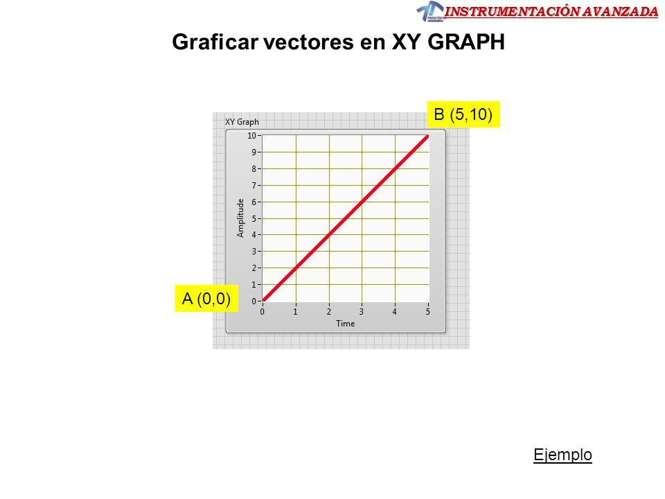 INSTRUMENTACIÓN AVANZADA A (0,0) B (5,10) Ejemplo Graficar vectores en XY GRAPH