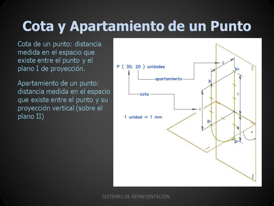 Cota y Apartamiento de un Punto SISTEMAS DE REPRESENTACIÓN Cota de un punto: distancia medida en el espacio que existe entre el punto y el plano I de