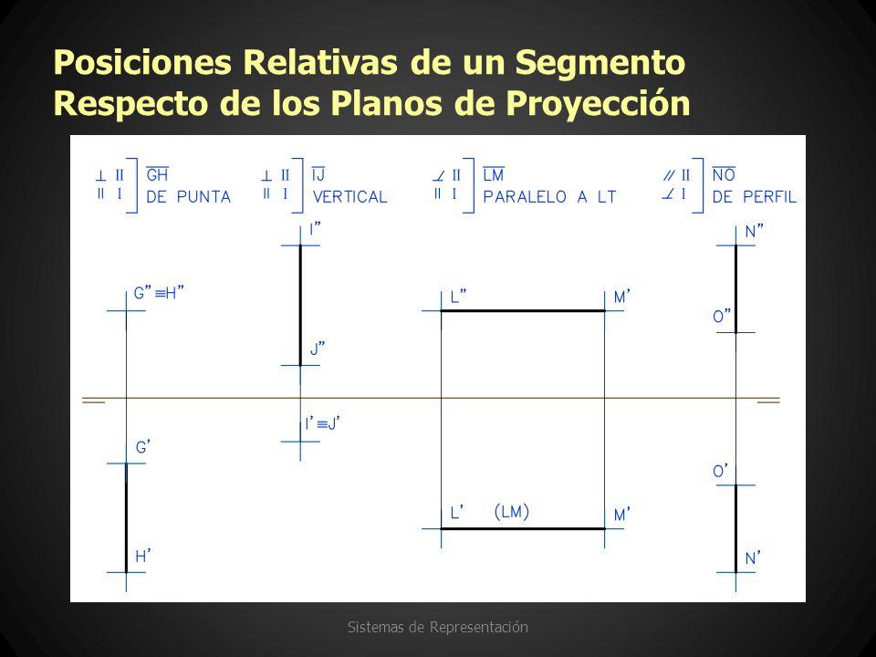 Posiciones Relativas de un Segmento Respecto de los Planos de Proyección Sistemas de Representación