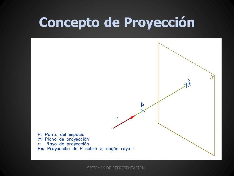 Concepto de Proyección SISTEMAS DE REPRESENTACIÓN
