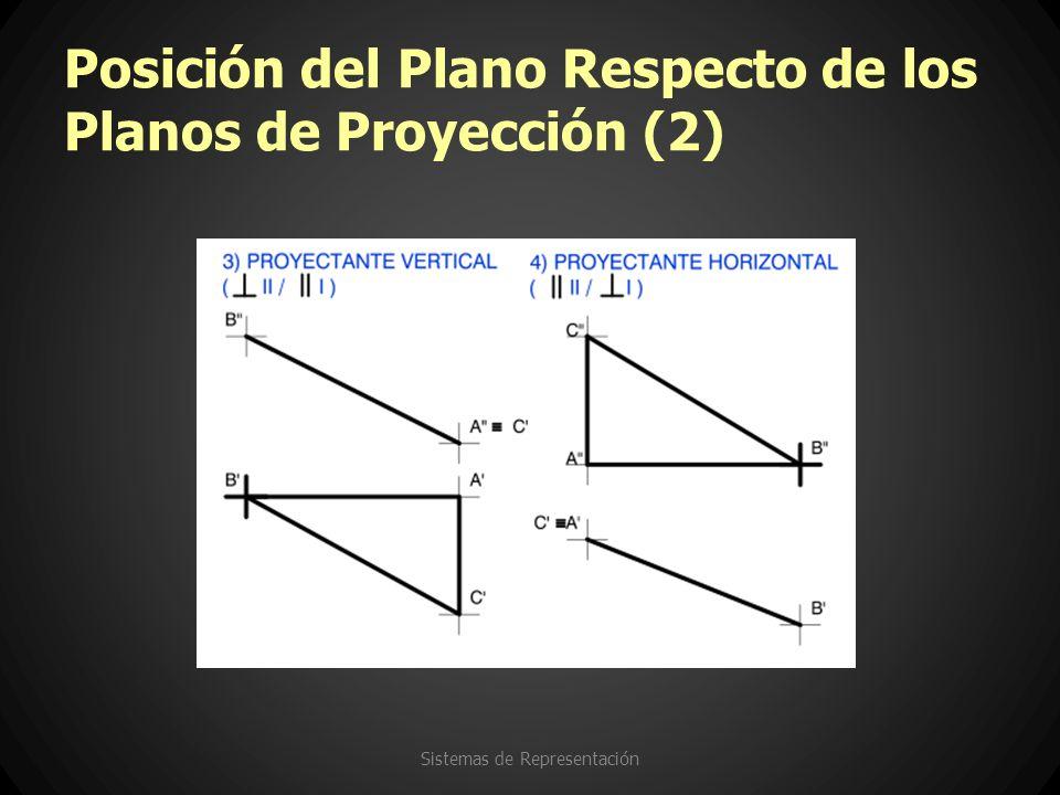 Posición del Plano Respecto de los Planos de Proyección (2) Sistemas de Representación