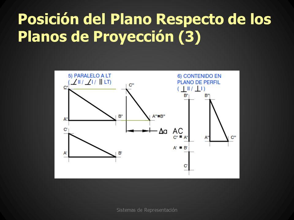 Posición del Plano Respecto de los Planos de Proyección (3) Sistemas de Representación