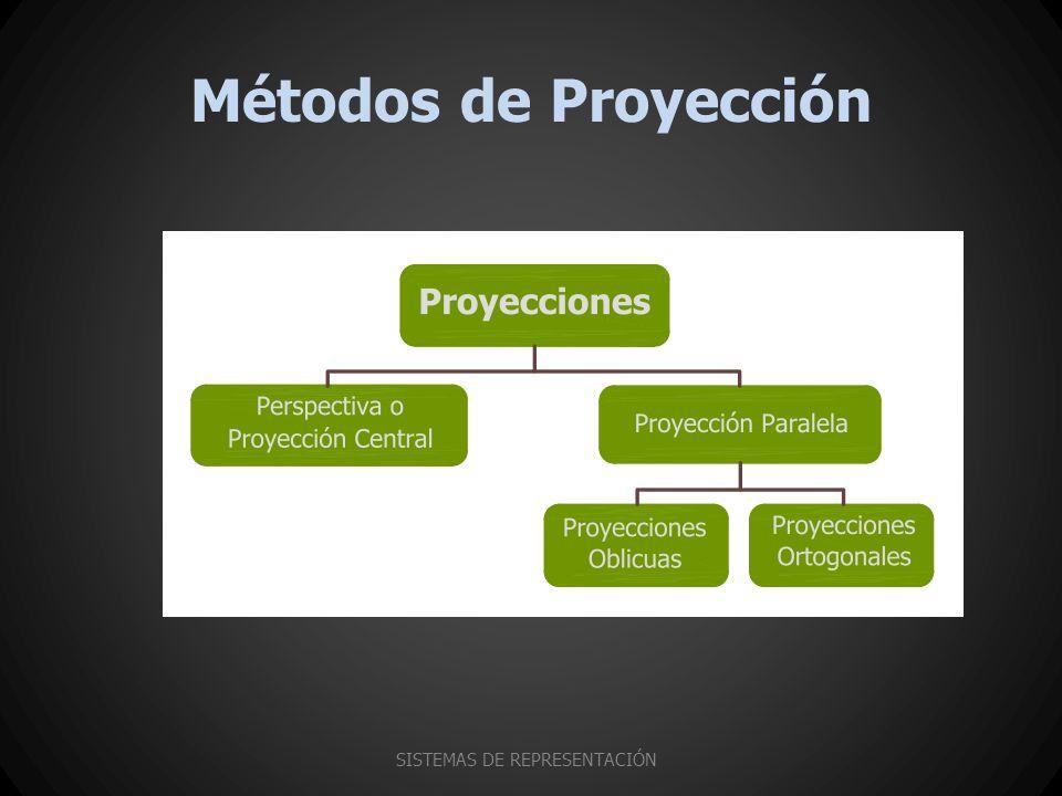 Métodos de Proyección SISTEMAS DE REPRESENTACIÓN