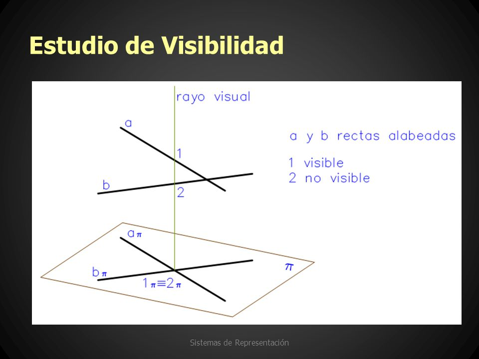 Estudio de Visibilidad Sistemas de Representación