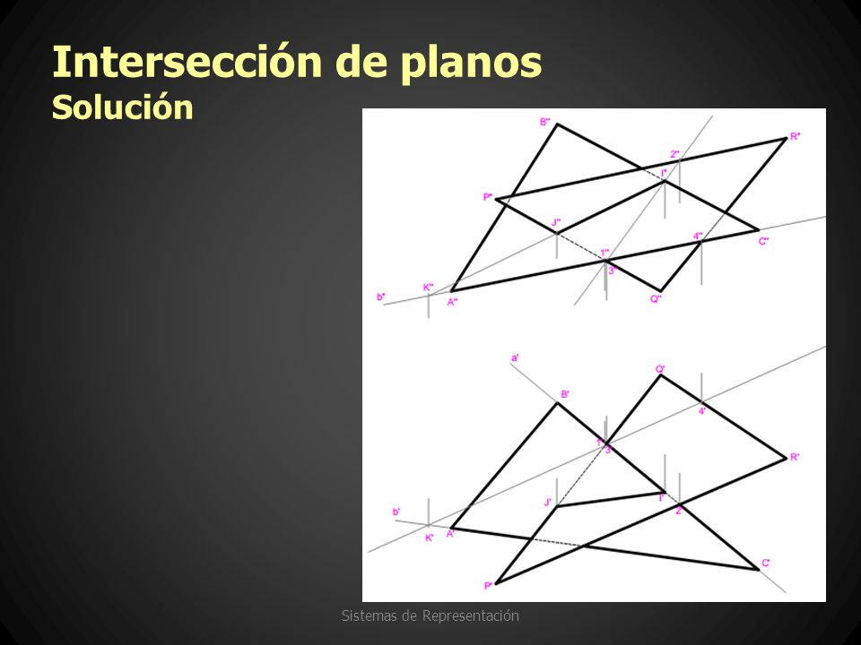 Intersección de planos Solución Sistemas de Representación