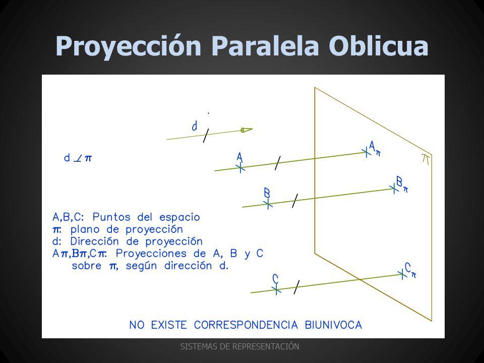 Proyección Paralela Oblicua SISTEMAS DE REPRESENTACIÓN