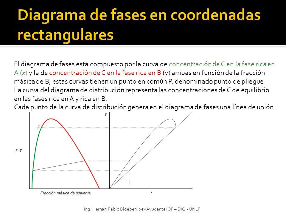 Ing. Hernán Pablo Bideberripe - Ayudante IOF – DIQ - UNLP El diagrama de fases está compuesto por la curva de concentración de C en la fase rica en A