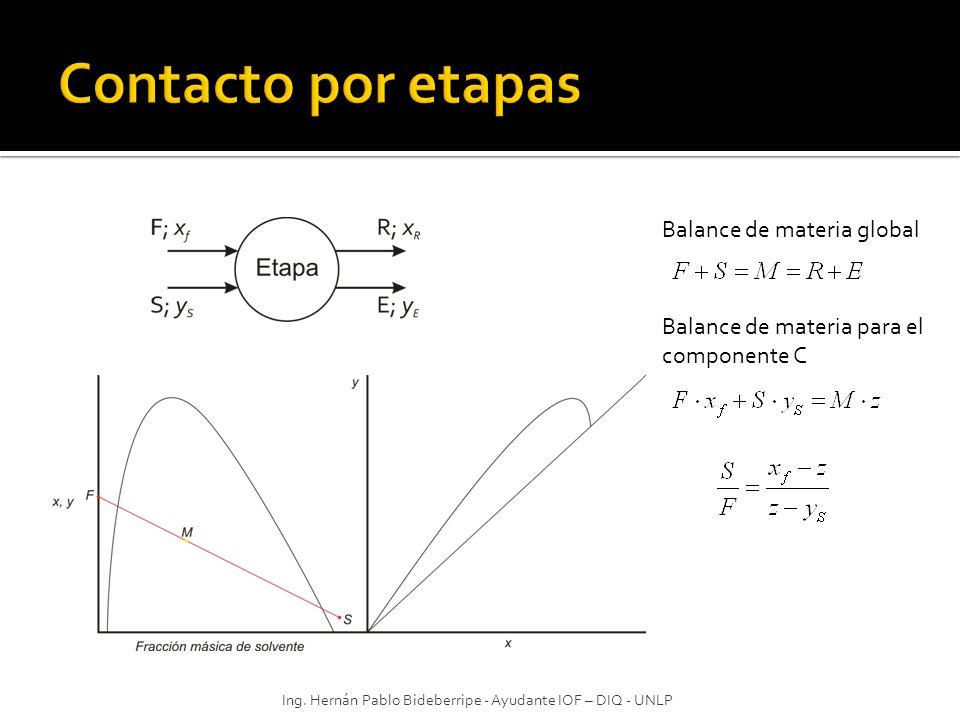 Ing. Hernán Pablo Bideberripe - Ayudante IOF – DIQ - UNLP Balance de materia global Balance de materia para el componente C