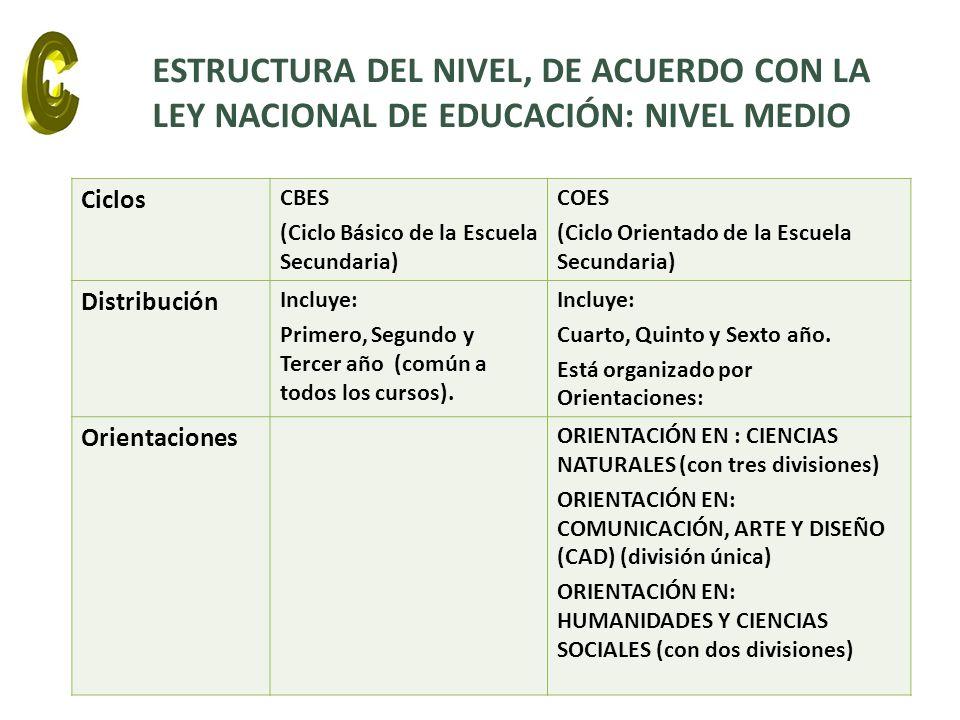 ESTRUCTURA DEL NIVEL, DE ACUERDO CON LA LEY NACIONAL DE EDUCACIÓN: NIVEL MEDIO Ciclos CBES (Ciclo Básico de la Escuela Secundaria) COES (Ciclo Orienta