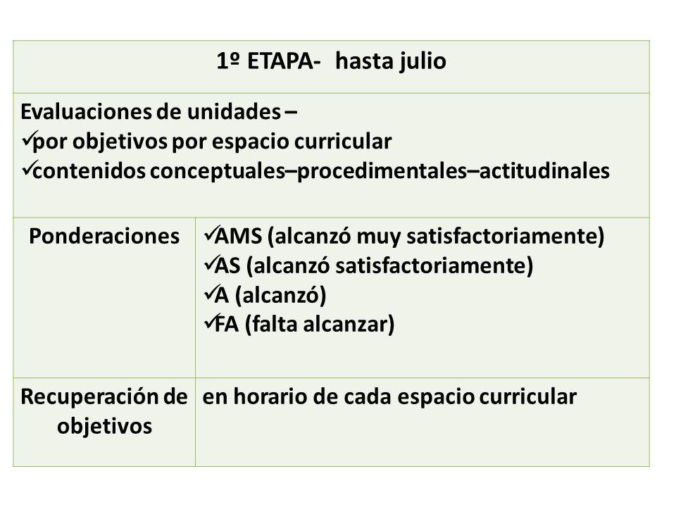 1º ETAPA- hasta julio Evaluaciones de unidades – por objetivos por espacio curricular contenidos conceptuales–procedimentales–actitudinales Ponderaciones AMS (alcanzó muy satisfactoriamente) AS (alcanzó satisfactoriamente) A (alcanzó) FA (falta alcanzar) Recuperación de objetivos en horario de cada espacio curricular