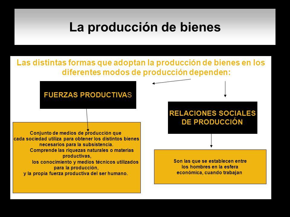 La producción de bienes Las distintas formas que adoptan la producción de bienes en los diferentes modos de producción dependen: FUERZAS PRODUCTIVAS R