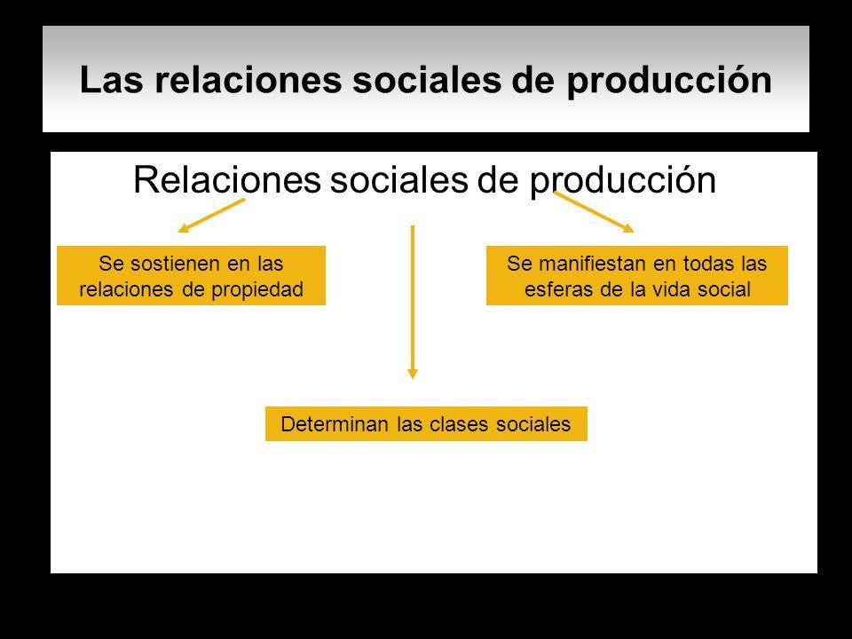 Las relaciones sociales de producción Relaciones sociales de producción Se sostienen en las relaciones de propiedad Se manifiestan en todas las esfera