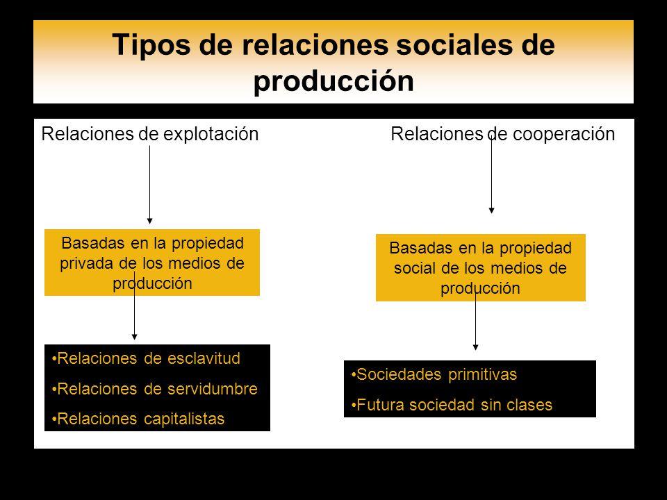 Tipos de relaciones sociales de producción Relaciones de explotación Relaciones de cooperación Basadas en la propiedad privada de los medios de produc