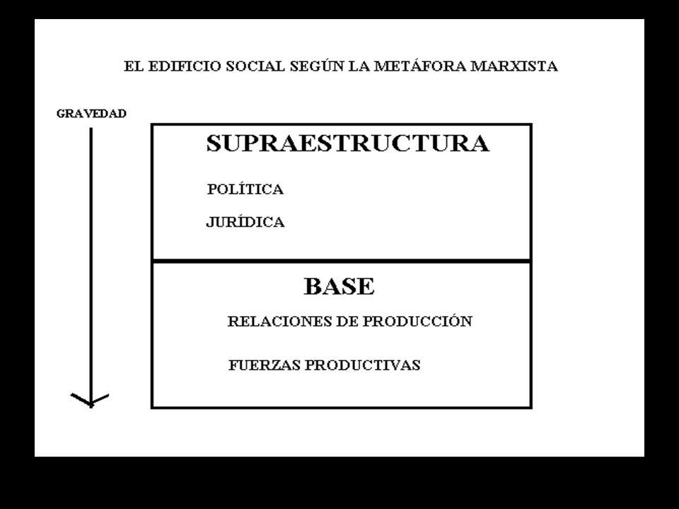 Las fuerzas productivas Dependen Relaciones sociales de producción De los medios de trabajo y sobre todo de la tecnología Crecimiento de las fuerzas productivas Cambio en las relaciones sociales de producción Modificación de la totalidad social