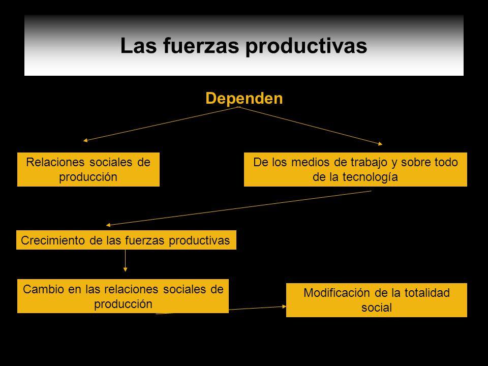 Las fuerzas productivas Dependen Relaciones sociales de producción De los medios de trabajo y sobre todo de la tecnología Crecimiento de las fuerzas p
