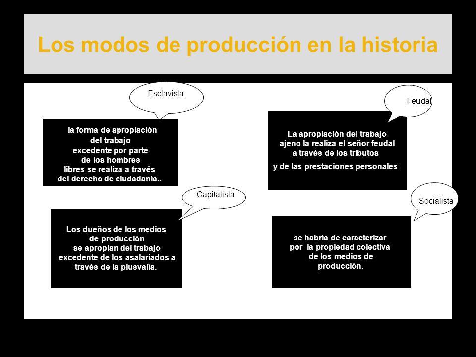 Los modos de producción en la historia la forma de apropiación del trabajo excedente por parte de los hombres libres se realiza a través del derecho d