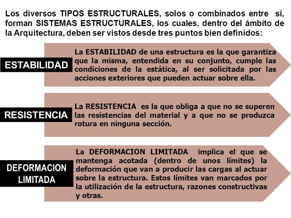 Los diversos TIPOS ESTRUCTURALES, solos o combinados entre sí, forman SISTEMAS ESTRUCTURALES, los cuales, dentro del ámbito de la Arquitectura, deben