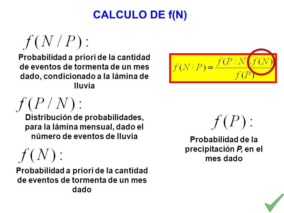 CALCULO DE f(N) Probabilidad a priori de la cantidad de eventos de tormenta de un mes dado, condicionado a la lámina de lluvia Distribución de probabi