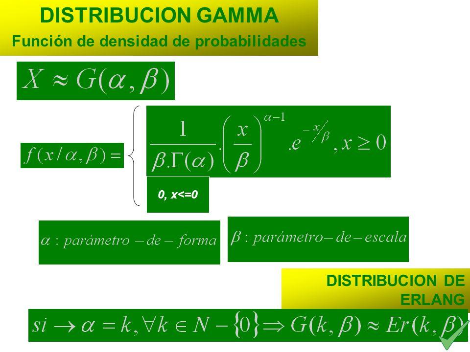 DISTRIBUCION DE ERLANG DISTRIBUCION GAMMA Función de densidad de probabilidades 0, x<=0