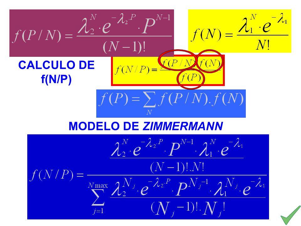 MODELO DE ZIMMERMANN