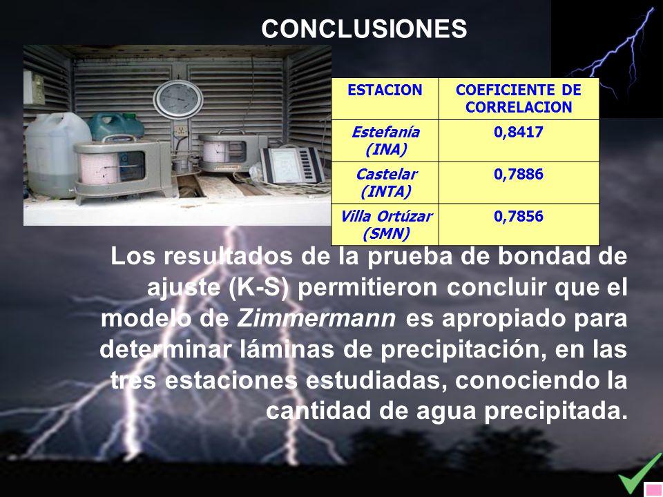 CONCLUSIONES Los resultados de la prueba de bondad de ajuste (K-S) permitieron concluir que el modelo de Zimmermann es apropiado para determinar lámin