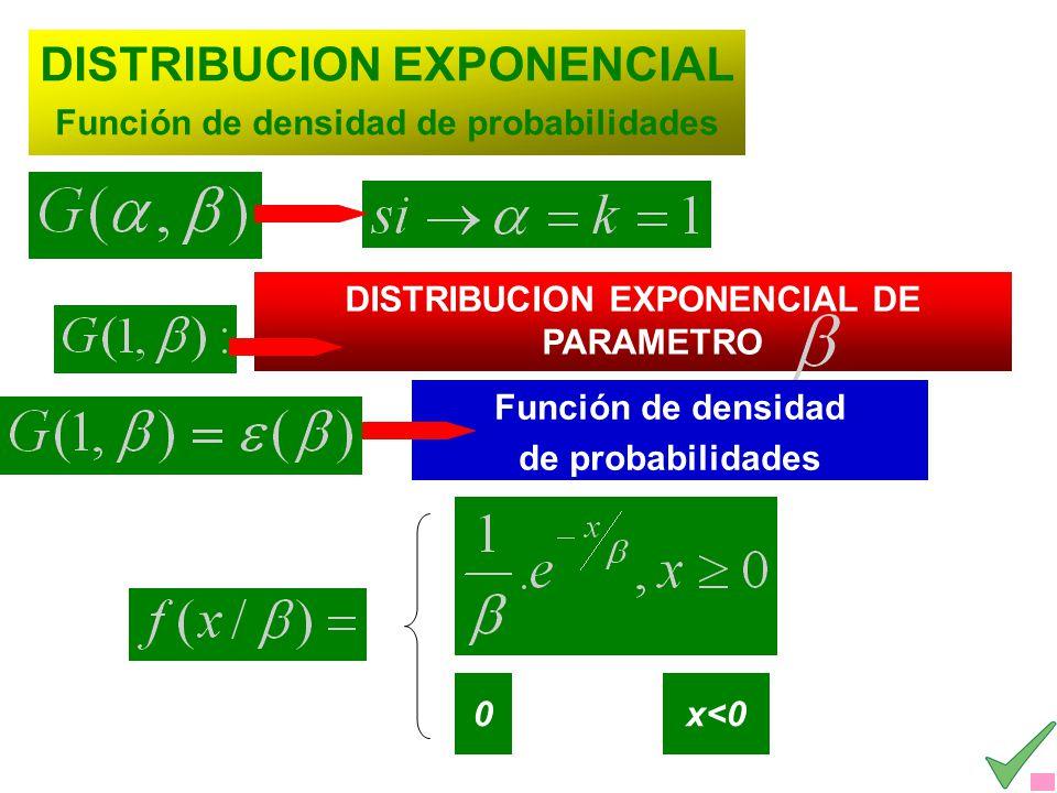 DISTRIBUCION EXPONENCIAL Función de densidad de probabilidades x<0 DISTRIBUCION EXPONENCIAL DE PARAMETRO Función de densidad de probabilidades 0