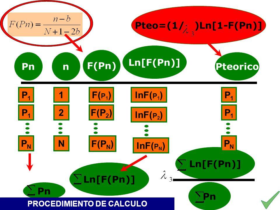 Pnn Ln[F(Pn)] F(Pn) Pn Pteo=(1/ )Ln[1-F(Pn)] Pteorico Ln[F(Pn)] PNPN 1 2 N F( P 1 ) F(P 2 ) F(P N ) Pn lnF( P 1 ) lnF( P 2 ) lnF( P N ) P1P1 P1P1 PNPN