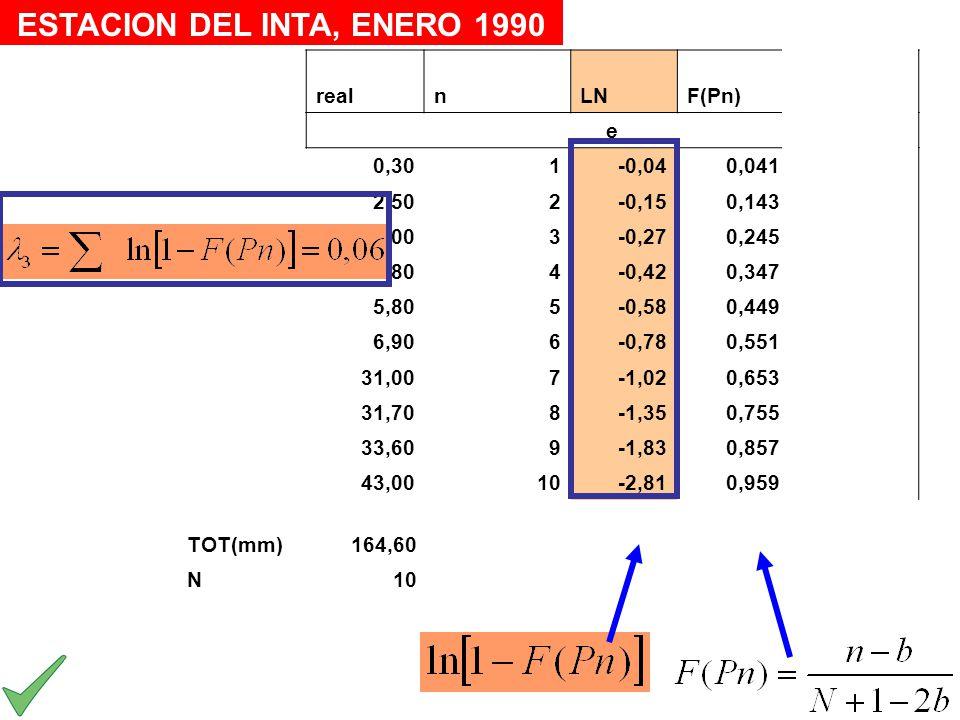 realnLNF(Pn)mod e 0,301-0,040,0410,7413 2,502-0,150,1432,7423 4,003-0,270,2454,9971 5,804-0,420,3477,5798 5,805-0,580,44910,602 6,906-0,780,55114,245