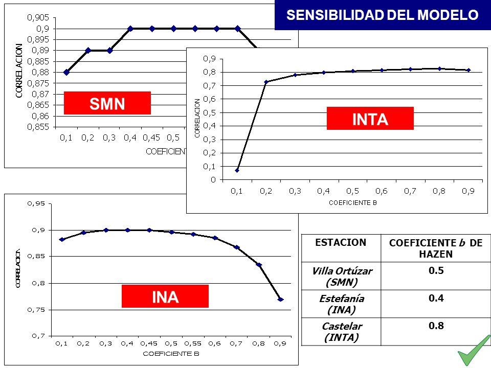 INTA INA SMN ESTACIONCOEFICIENTE b DE HAZEN Villa Ortúzar (SMN) 0.5 Estefanía (INA) 0.4 Castelar (INTA) 0.8 SENSIBILIDAD DEL MODELO