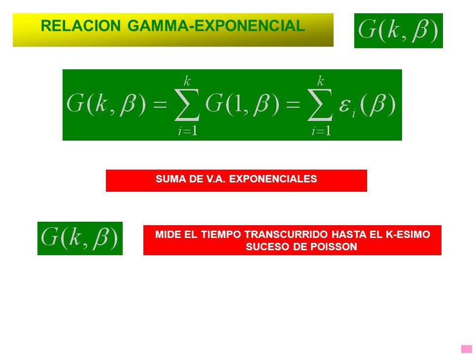 RELACION GAMMA-EXPONENCIAL SUMA DE V.A. EXPONENCIALES MIDE EL TIEMPO TRANSCURRIDO HASTA EL K-ESIMO SUCESO DE POISSON