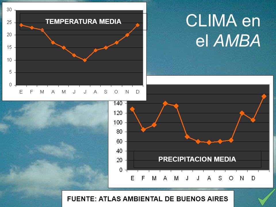 CLIMA en el AMBA FUENTE: ATLAS AMBIENTAL DE BUENOS AIRES TEMPERATURA MEDIA PRECIPITACION MEDIA