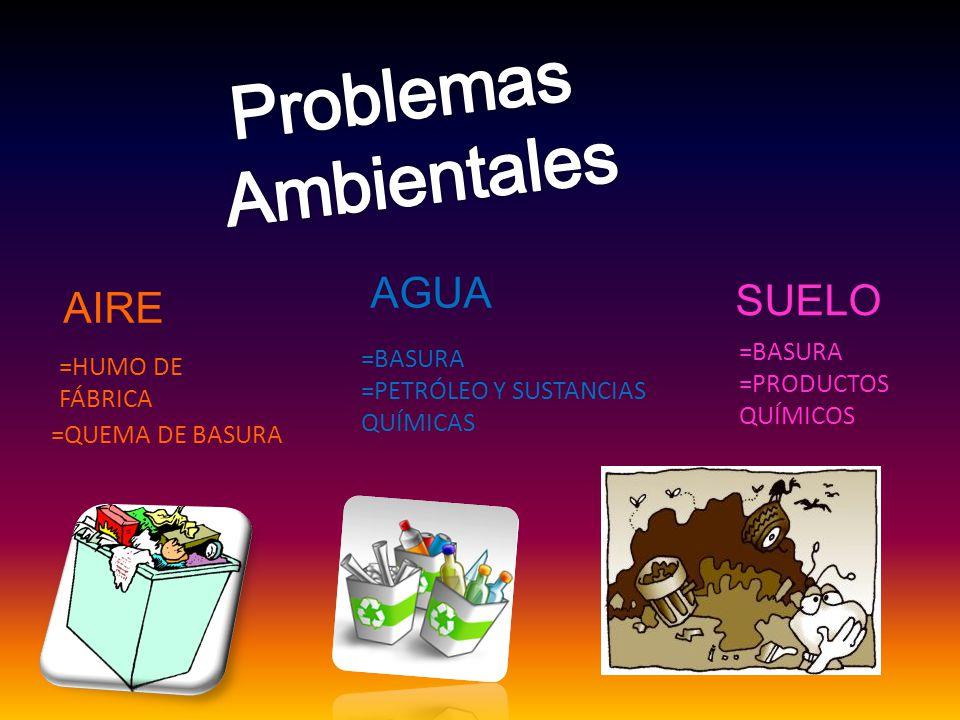 AIRE AGUA SUELO =HUMO DE FÁBRICA =QUEMA DE BASURA =BASURA =PETRÓLEO Y SUSTANCIAS QUÍMICAS =BASURA =PRODUCTOS QUÍMICOS
