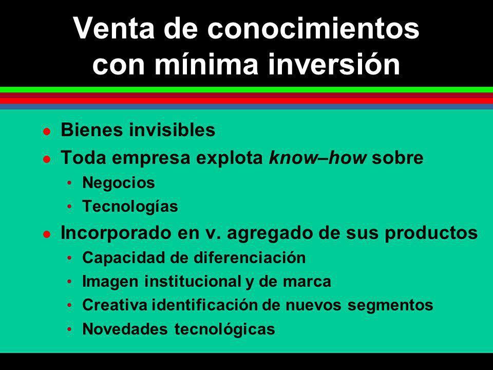 Venta de conocimientos con mínima inversión Bienes invisibles Toda empresa explota know–how sobre Negocios Tecnologías Incorporado en v. agregado de s