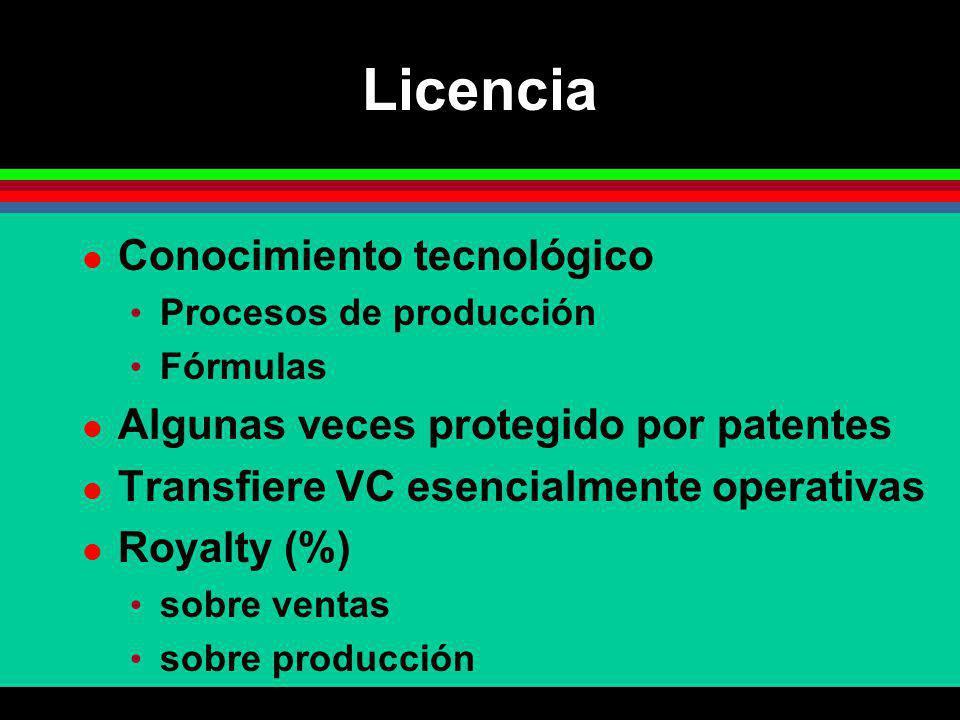 Licencia Conocimiento tecnológico Procesos de producción Fórmulas Algunas veces protegido por patentes Transfiere VC esencialmente operativas Royalty