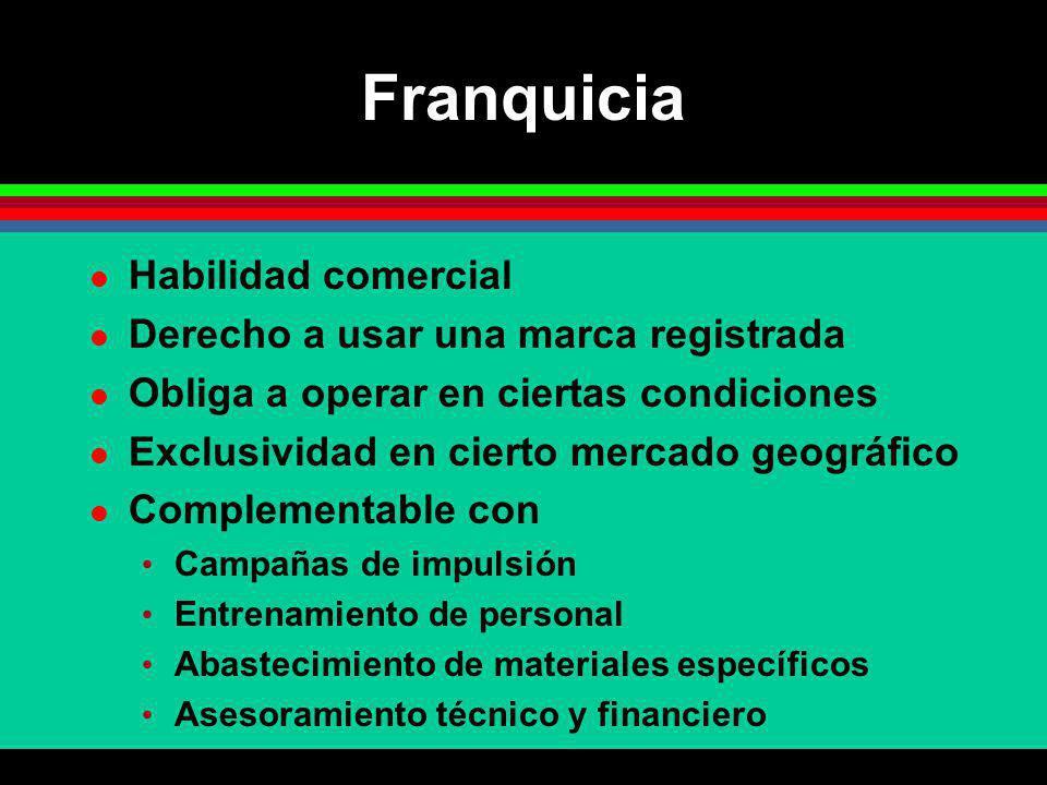 Franquicia Habilidad comercial Derecho a usar una marca registrada Obliga a operar en ciertas condiciones Exclusividad en cierto mercado geográfico Co