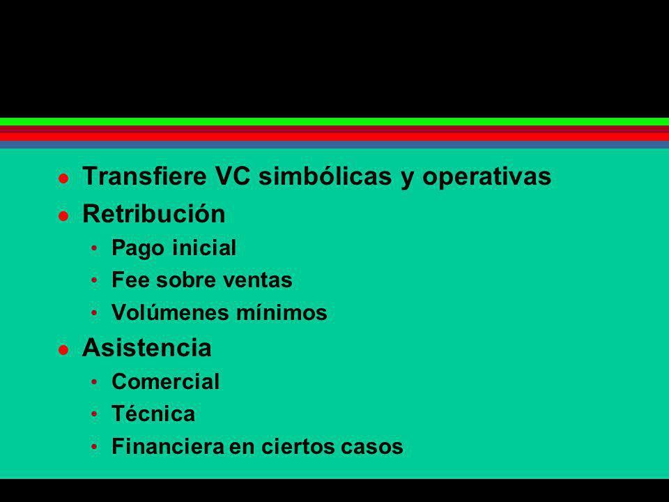Transfiere VC simbólicas y operativas Retribución Pago inicial Fee sobre ventas Volúmenes mínimos Asistencia Comercial Técnica Financiera en ciertos c