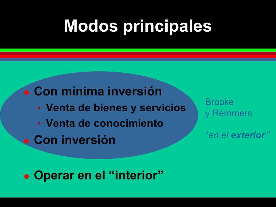 Modos principales Con mínima inversión Venta de bienes y servicios Venta de conocimiento Con inversión Operar en el interior Brooke y Remmers en el ex