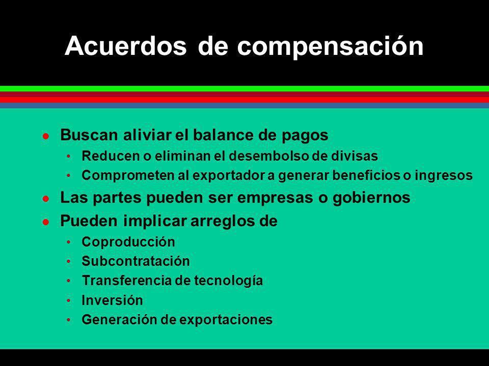 Acuerdos de compensación Buscan aliviar el balance de pagos Reducen o eliminan el desembolso de divisas Comprometen al exportador a generar beneficios