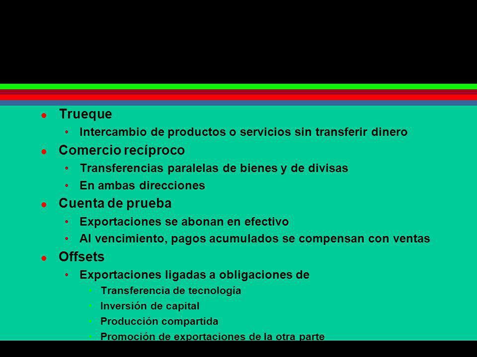 Trueque Intercambio de productos o servicios sin transferir dinero Comercio recíproco Transferencias paralelas de bienes y de divisas En ambas direcci