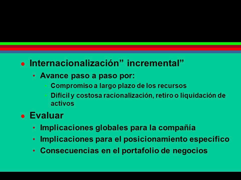 Internacionalización incremental Avance paso a paso por: Compromiso a largo plazo de los recursos Difícil y costosa racionalización, retiro o liquidac