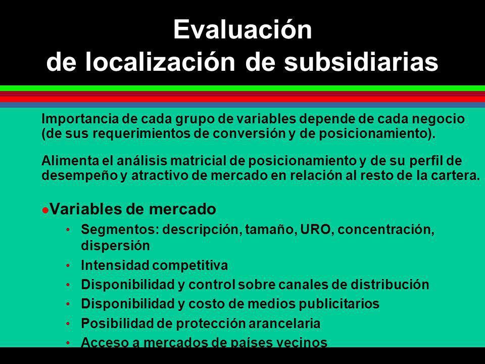 Evaluación de localización de subsidiarias Importancia de cada grupo de variables depende de cada negocio (de sus requerimientos de conversión y de po