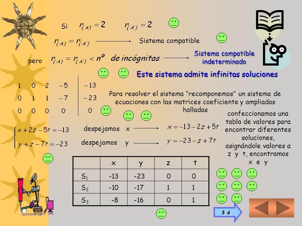 El próximo pivote debe elegirse en la 3 ra fila 3 ra ó 4 ta columna, pero esos elementos son 0 (no pueden ser pivote) Significa que las operaciones el