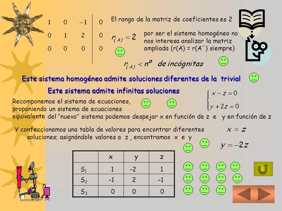 4 b) Para resolver un sistema homogéneo, trabajamos como si fuera un sistema normal ordenamos el sistema 12 El próximo pivote debe elegirse en la 3 ra