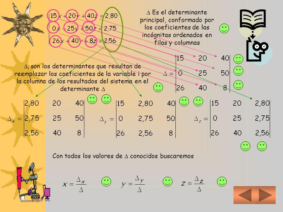 Es el determinante principal, conformado por los coeficientes de las incógnitas ordenados en filas y columnas i son los determinantes que resultan de reemplazar los coeficientes de la variable i por la columna de los resultados del sistema en el determinante Con todos los valores de conocidos buscaremos