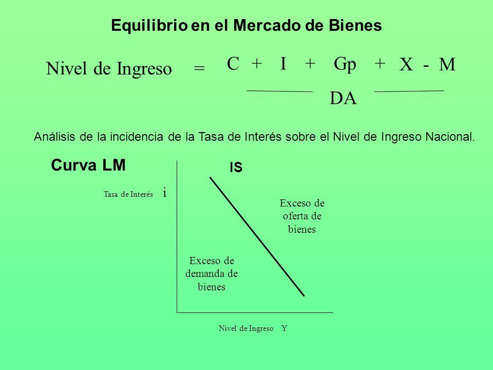Equilibrio en el Mercado de Bienes DA X - M =Nivel de Ingreso CIGp+++ Análisis de la incidencia de la Tasa de Interés sobre el Nivel de Ingreso Nacional.