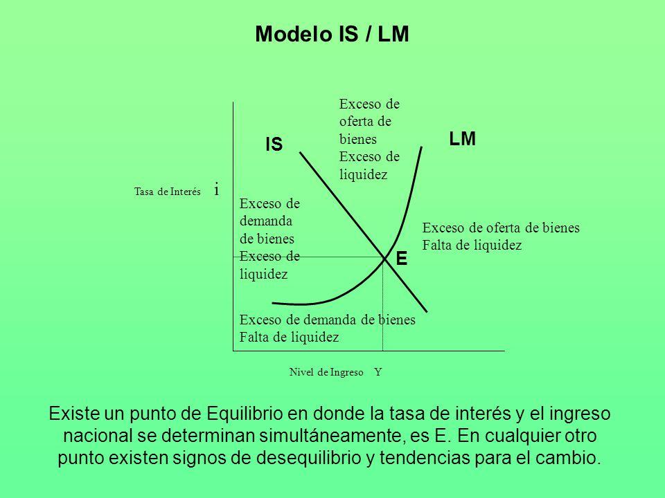 Modelo IS / LM Nivel de Ingreso Y Tasa de Interés i Exceso de oferta de bienes Falta de liquidez Exceso de demanda de bienes Exceso de liquidez IS Exc